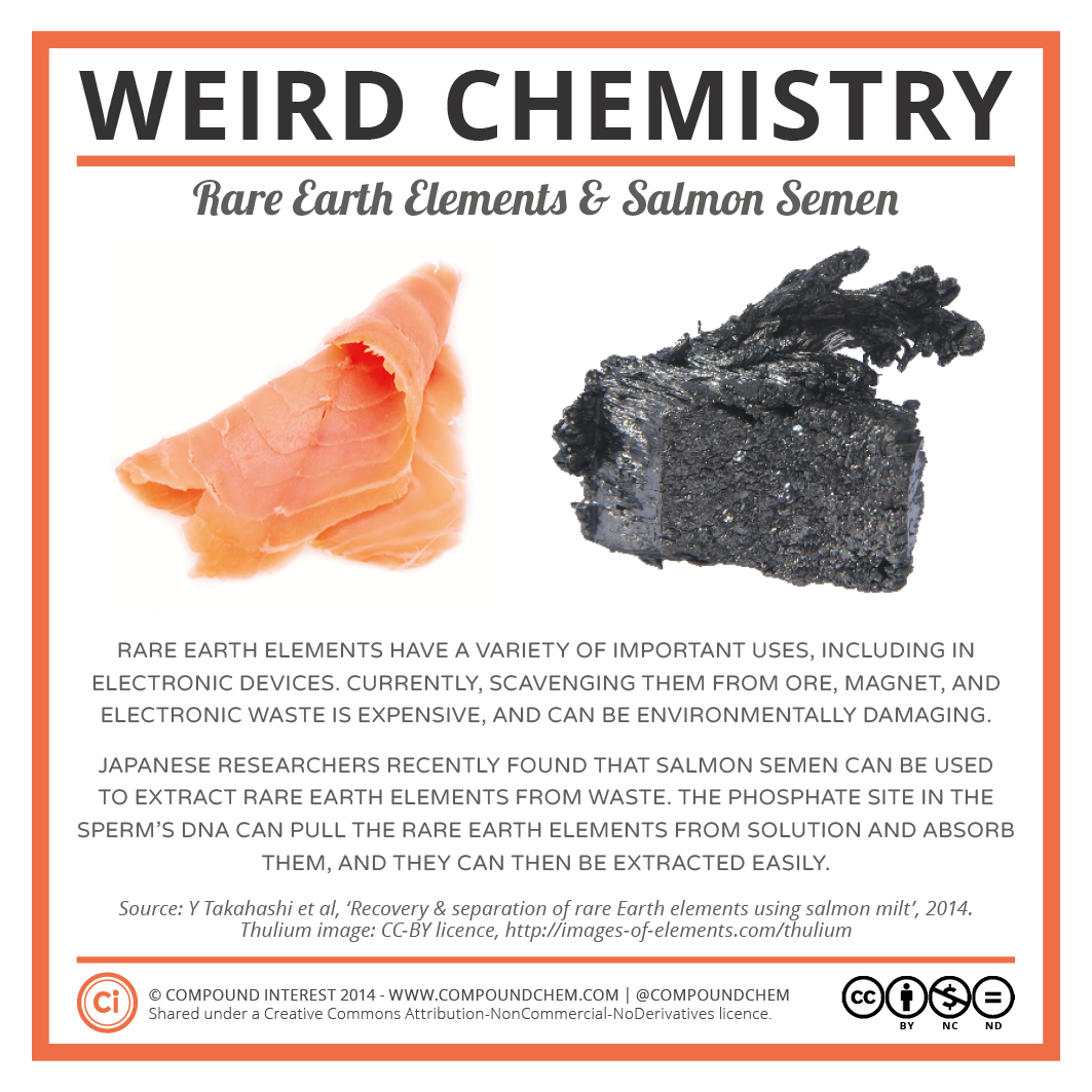 Compound interest weird chemistry for Earth elements organics