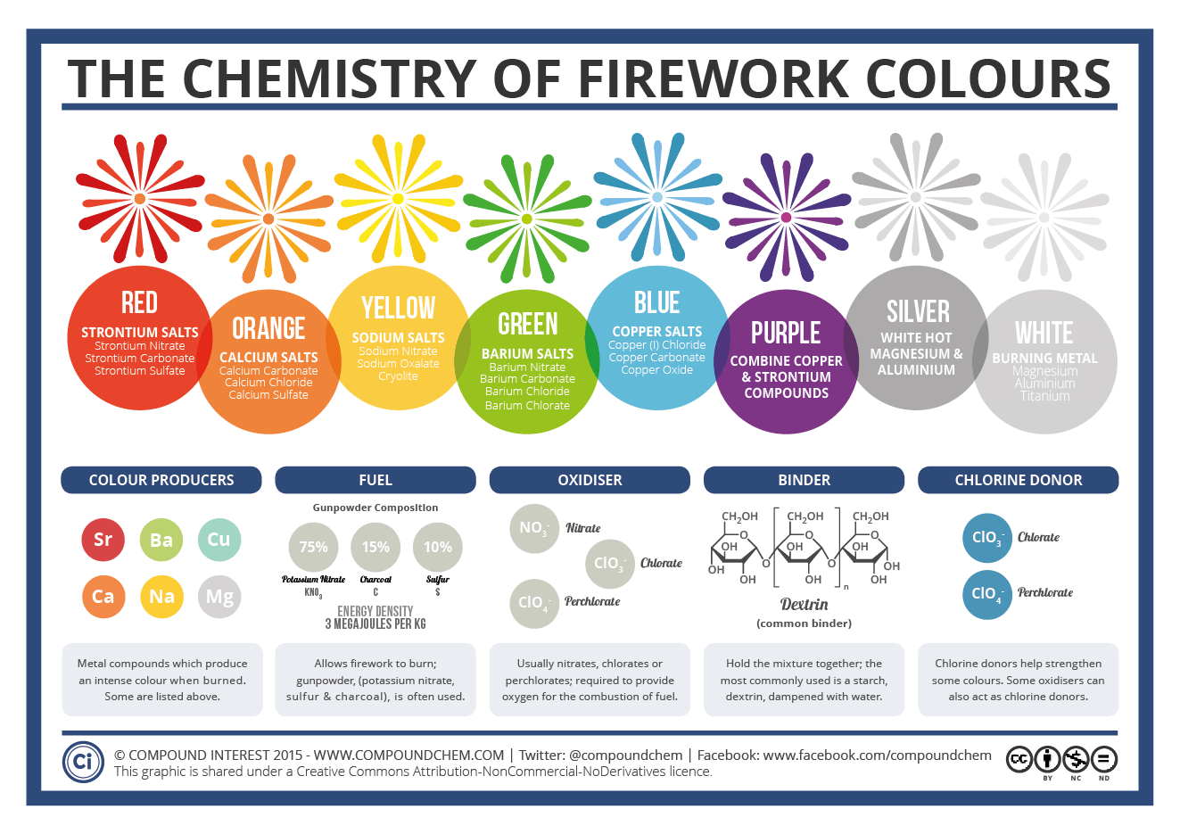 chemistry of fireworks essays Essays on fireworks safety by bill ofca, including homemade fireworks safety, display safety and chemical sensitivity.