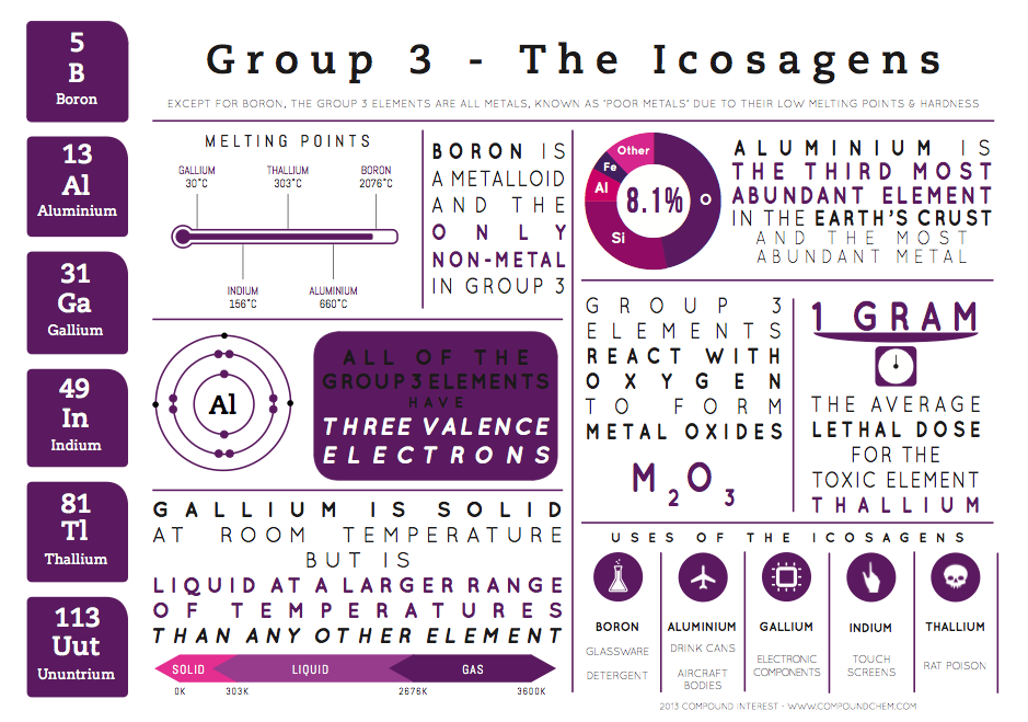 element infographics group 3 - Periodic Table Group 3
