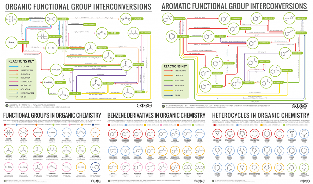 Organic Chemistry Download Pack