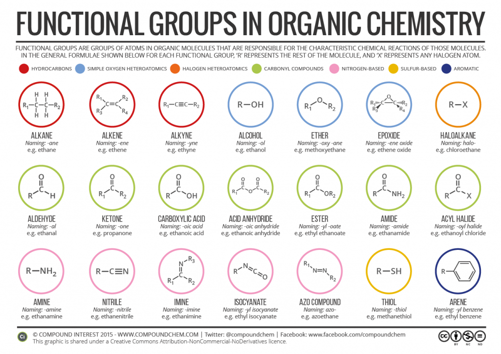 Organic Functional Groups [2016]