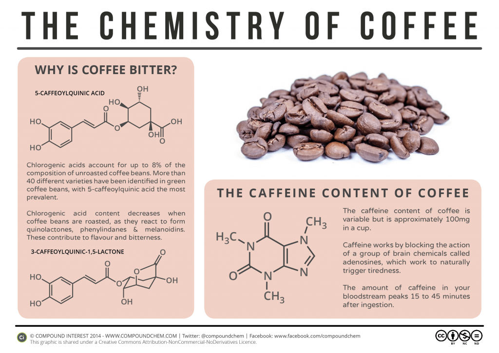 Why is Coffee Bitter? - The Chemistry of Coffee
