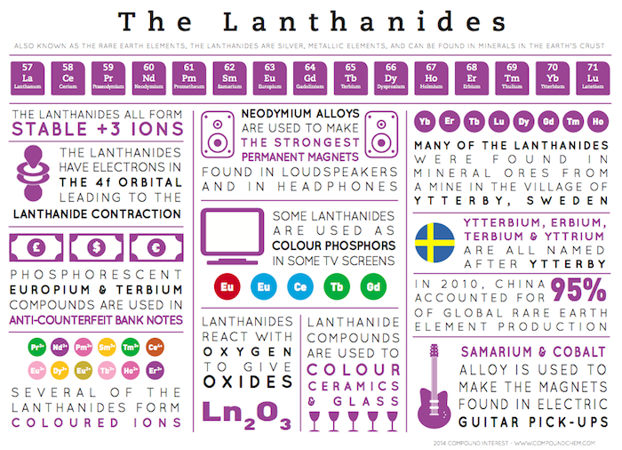 The Lanthanides