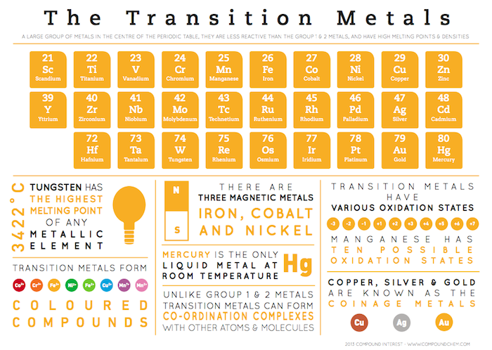 Compound interest element infographics transition metals transition metals urtaz Images