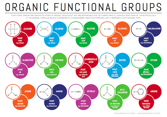 organic-groups1 pngFunctional Groups Of Organic Compounds