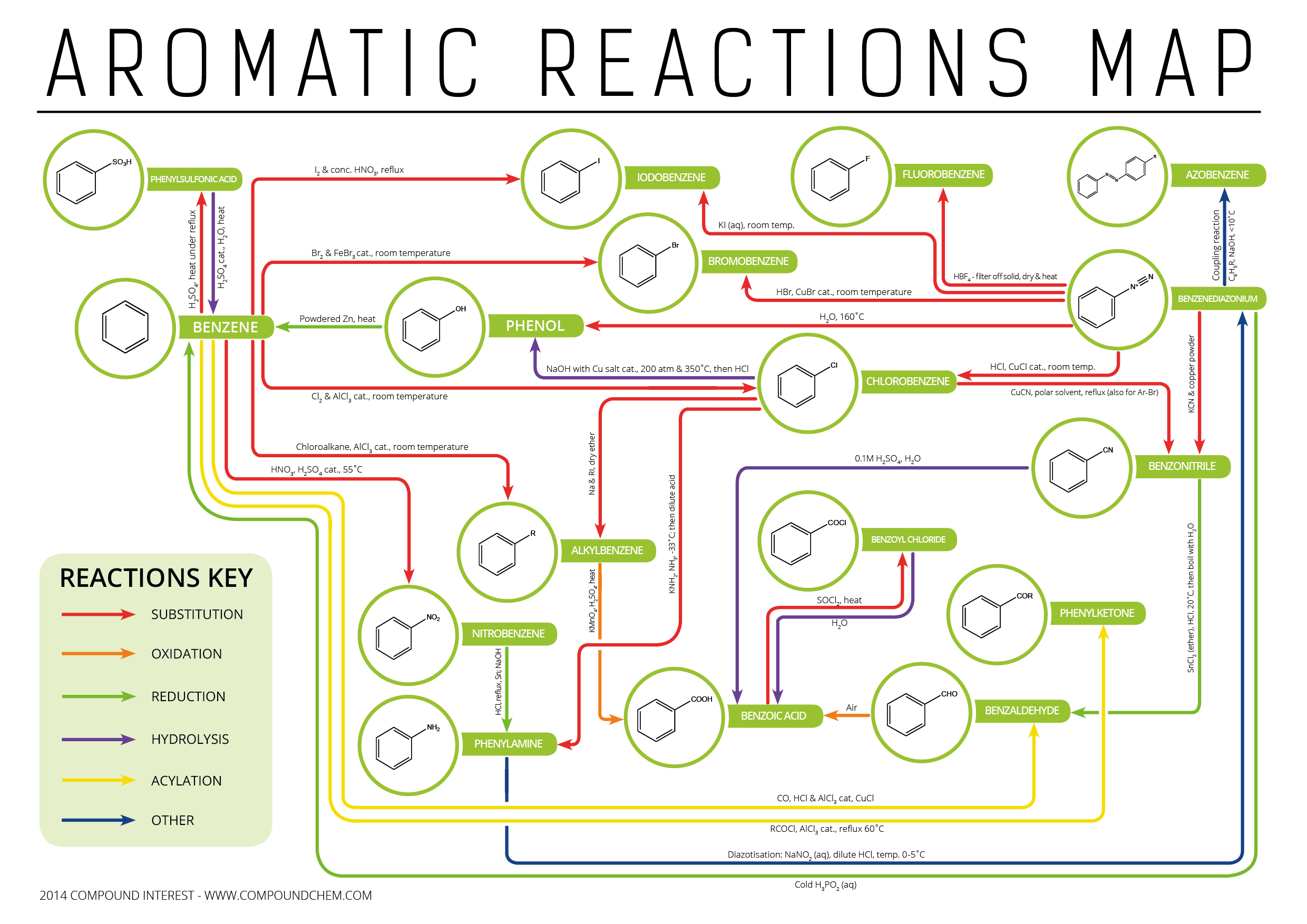 Compound interest aromatic chemistry reactions map nvjuhfo Images