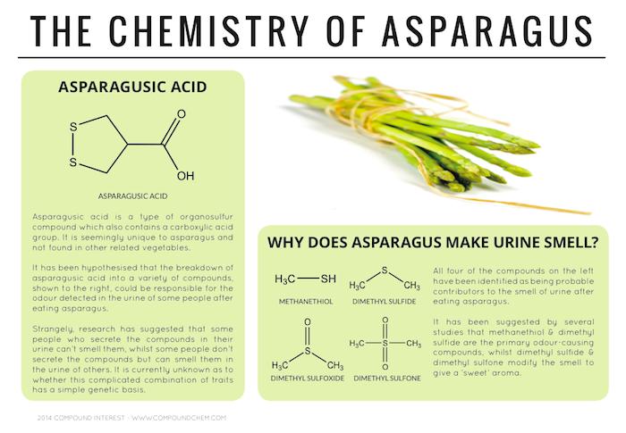 Asparagus Chemistry