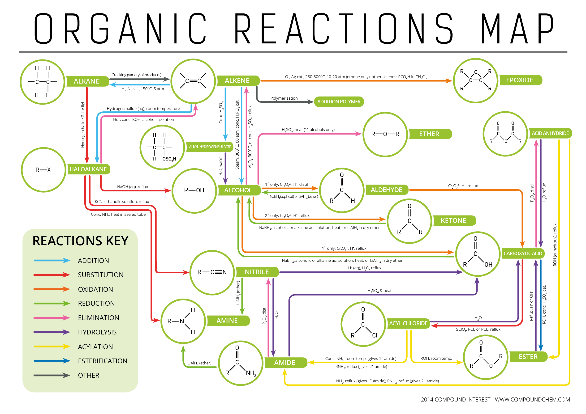 summary of organic reactions Understanding organic reactions tutorial summary : the terminology of  organic reactions is defined as mechanism, stoichiometry, thermodynamics,  kinetics,.