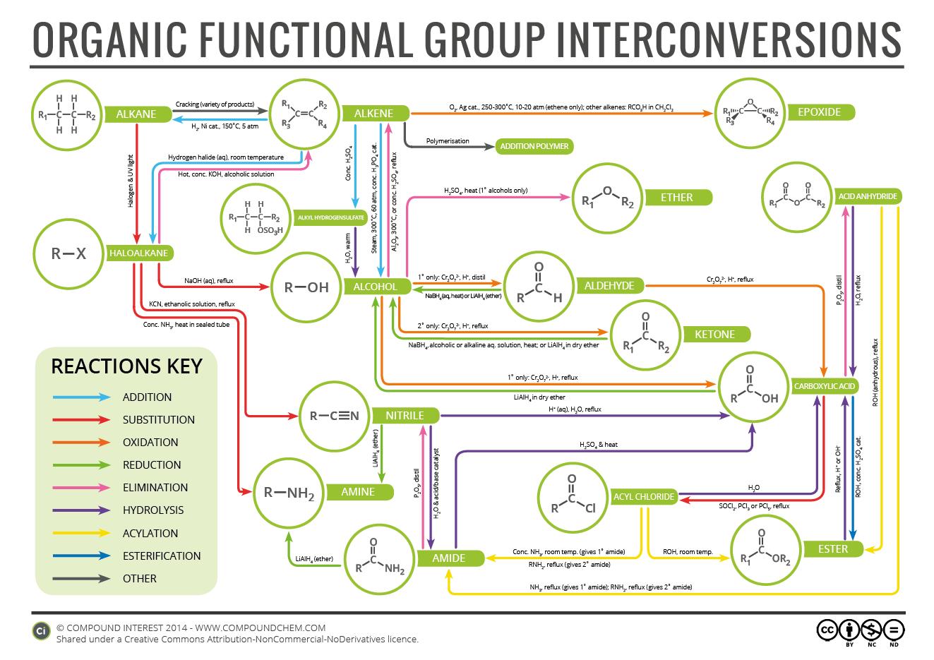 Compound Interest Organic Chemistry Reaction Map – Organic Compound Worksheet