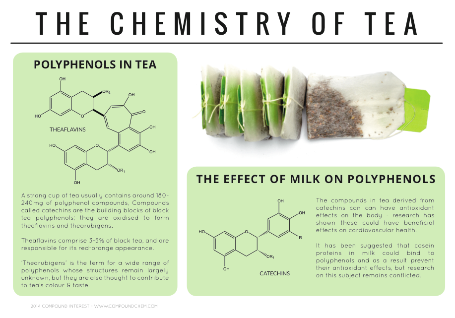 The Chemistry of Tea Infographic by CompoundChem.com