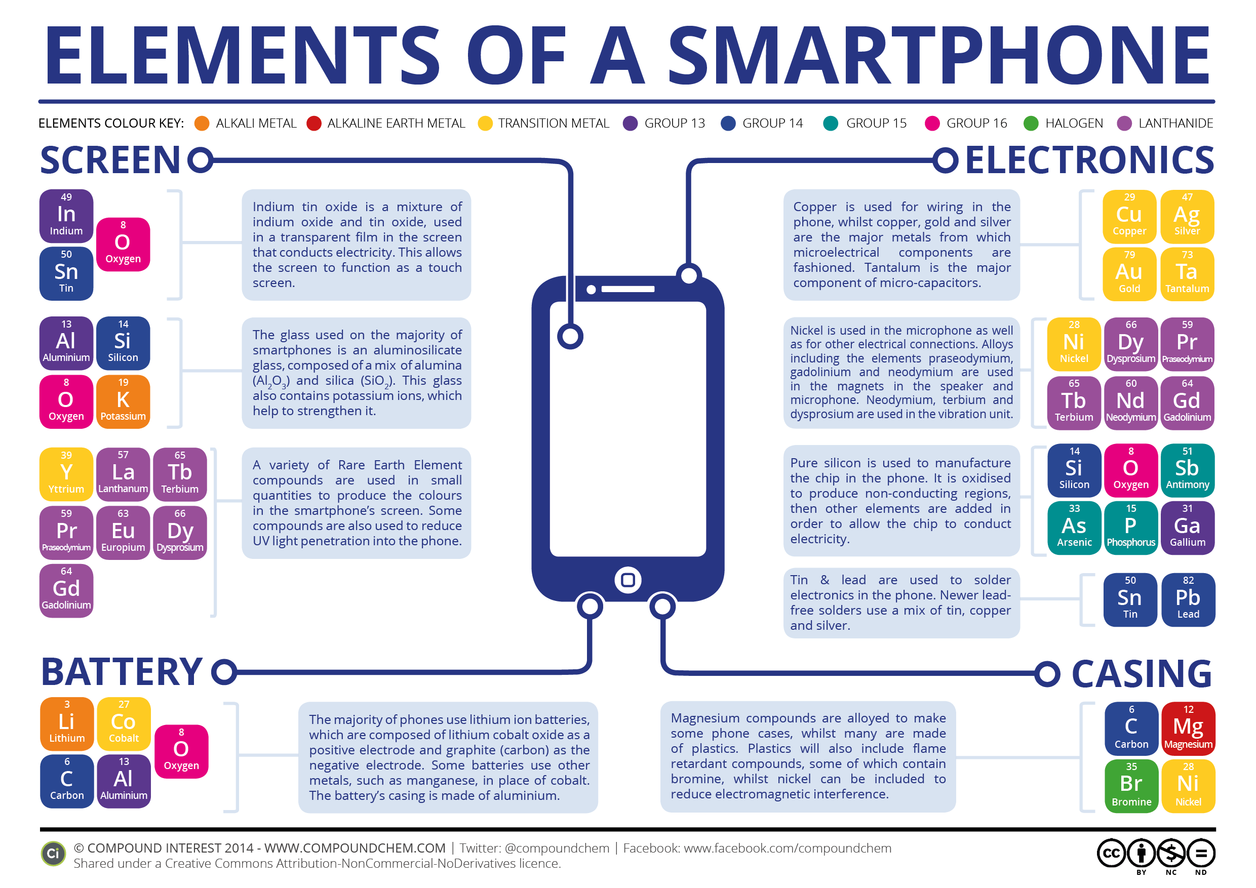 The Chemical Elements Of A Smartphone Compound Interest Mobile Phone Circuit Board History