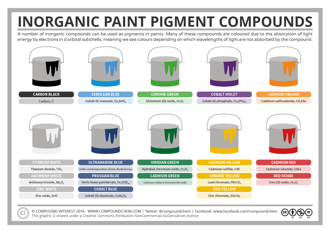 Compound Interest Inorganic Pigment Compounds The