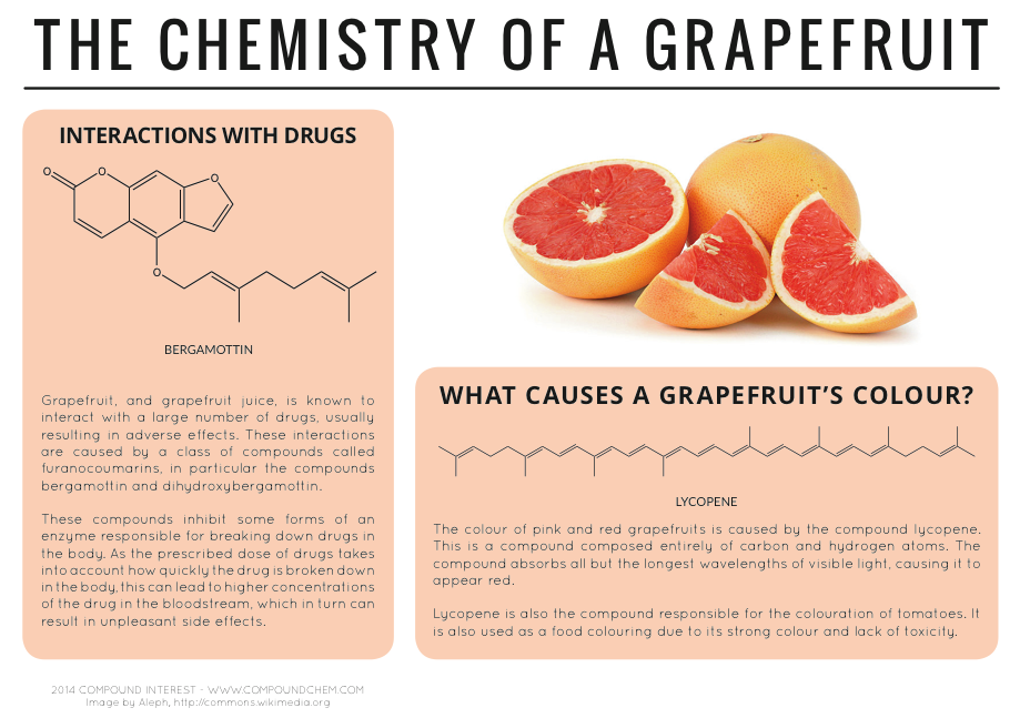 chemistry of a grapefruit