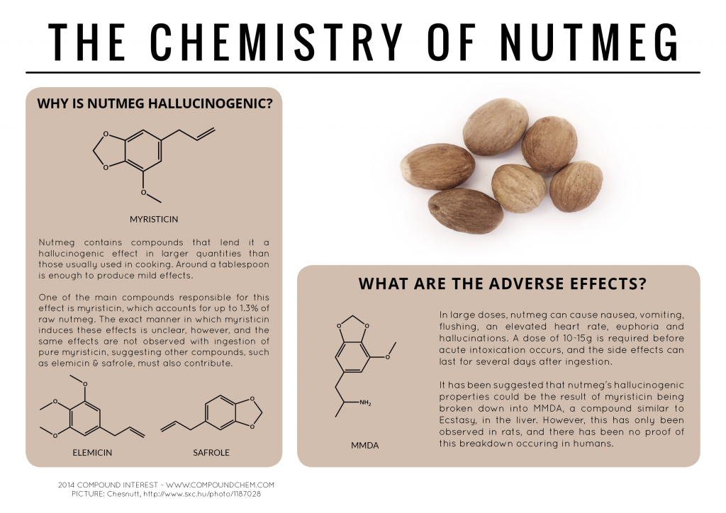 The-Chemistry-of-Nutmeg-v3-1024x724.png