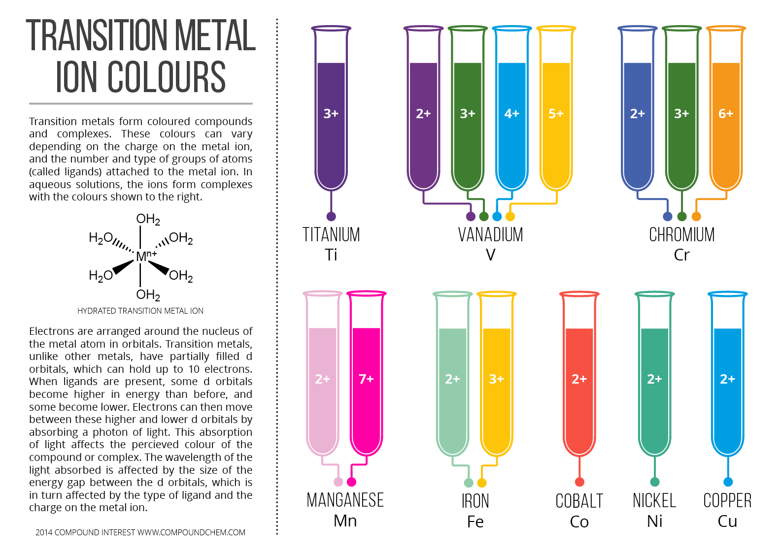 Transition Metal Ion Colours Aqueous Complexes