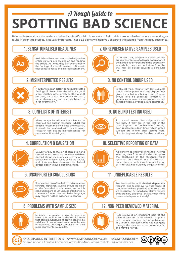 A Rough Guide to Spotting Bad Science 2015