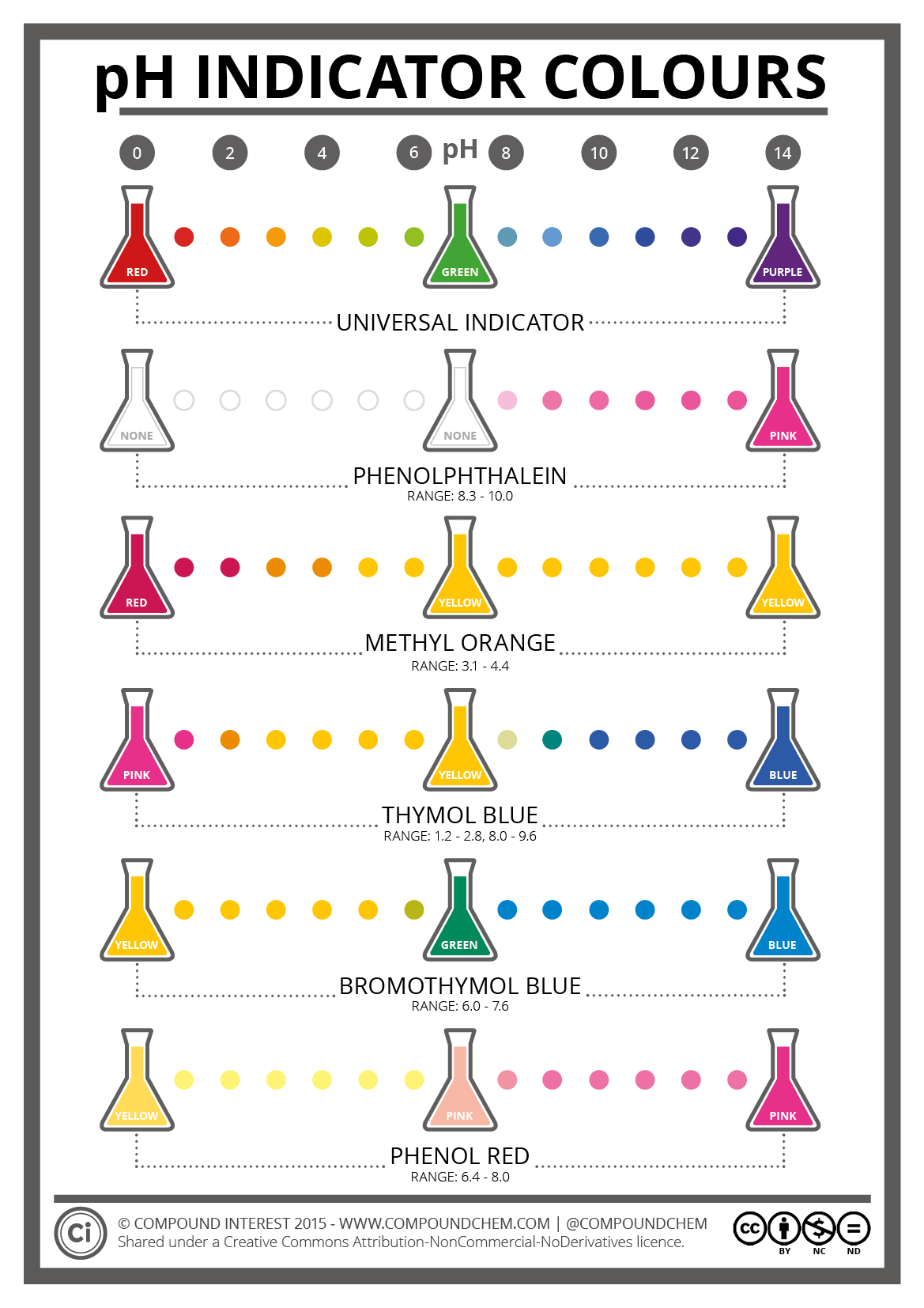 The Colours  U0026 Chemistry Of Ph Indicators