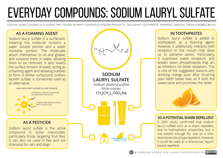 Compound Interest What Makes Shampoo Foam Everyday Compounds Sodium Lauryl Sulfate