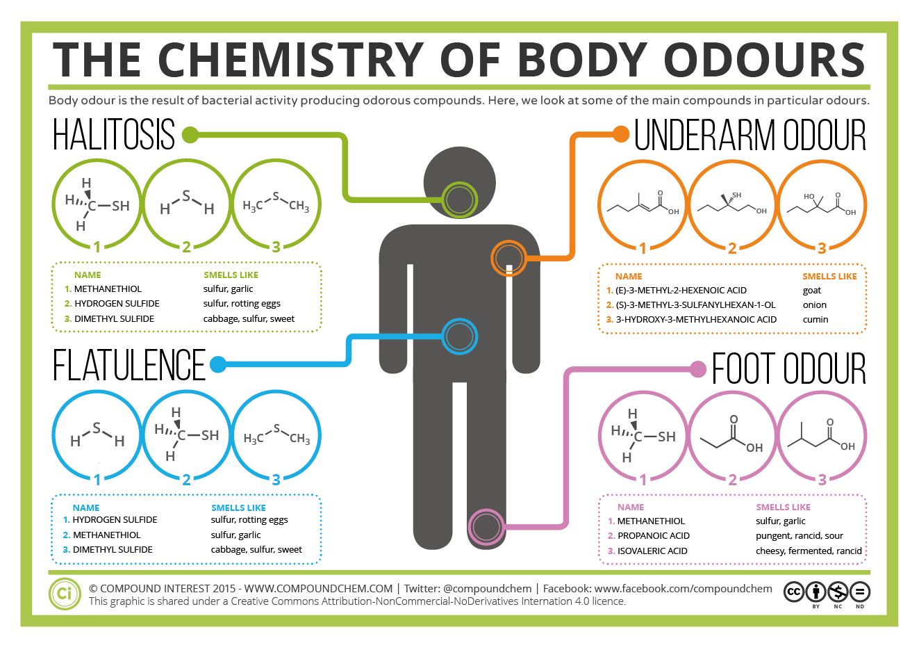 The Chemistry Of Body Odours Sweat Halitosis Flatulence Cheesy