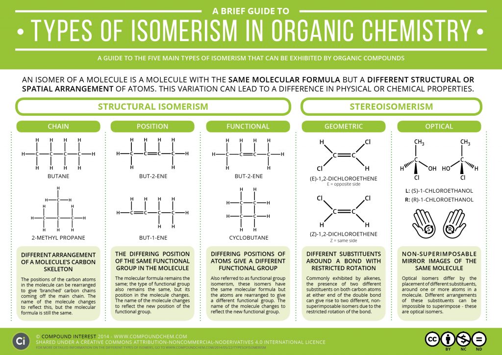 A Brief Guide to Types of Isomerism in Organic Chemistry, compoundchem.com