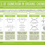 A Brief Guide to Types of Isomerism in Organic Chemistry