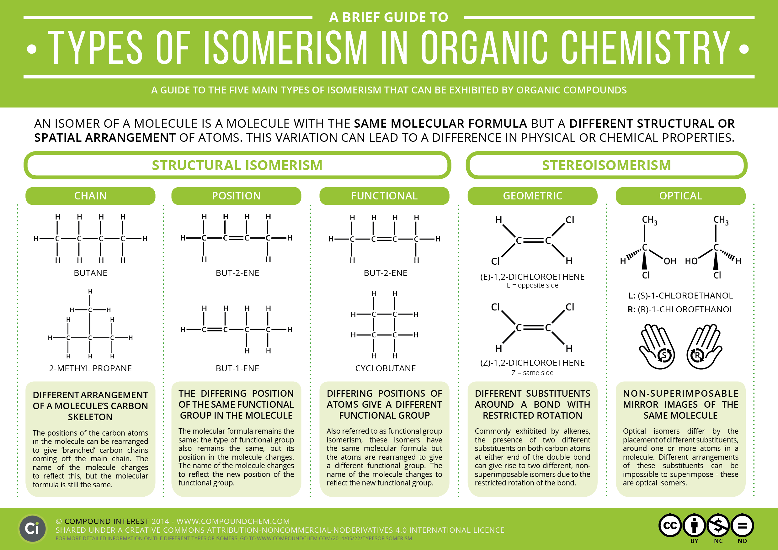 A Brief Guide to Types of Isomerism in Organic Chemistry | Compound Interest