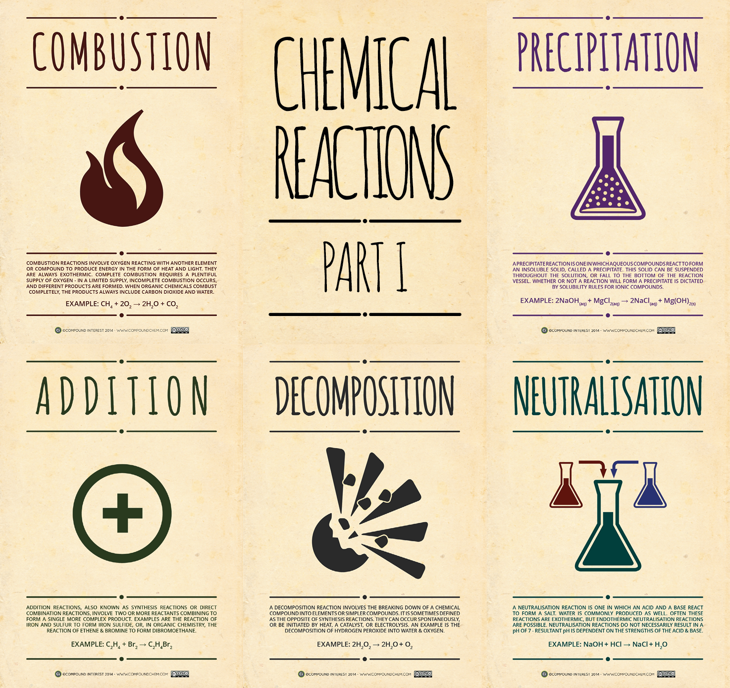 Compound Interest Chemical Reactions Posters Part I