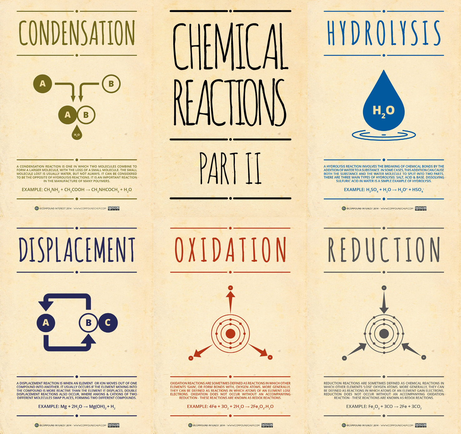 Chemical Reactions Posters Part Ii on Elements Compounds And Mixtures Worksheet