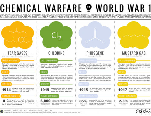 Chemical Warfare: Poison Gases in World War 1