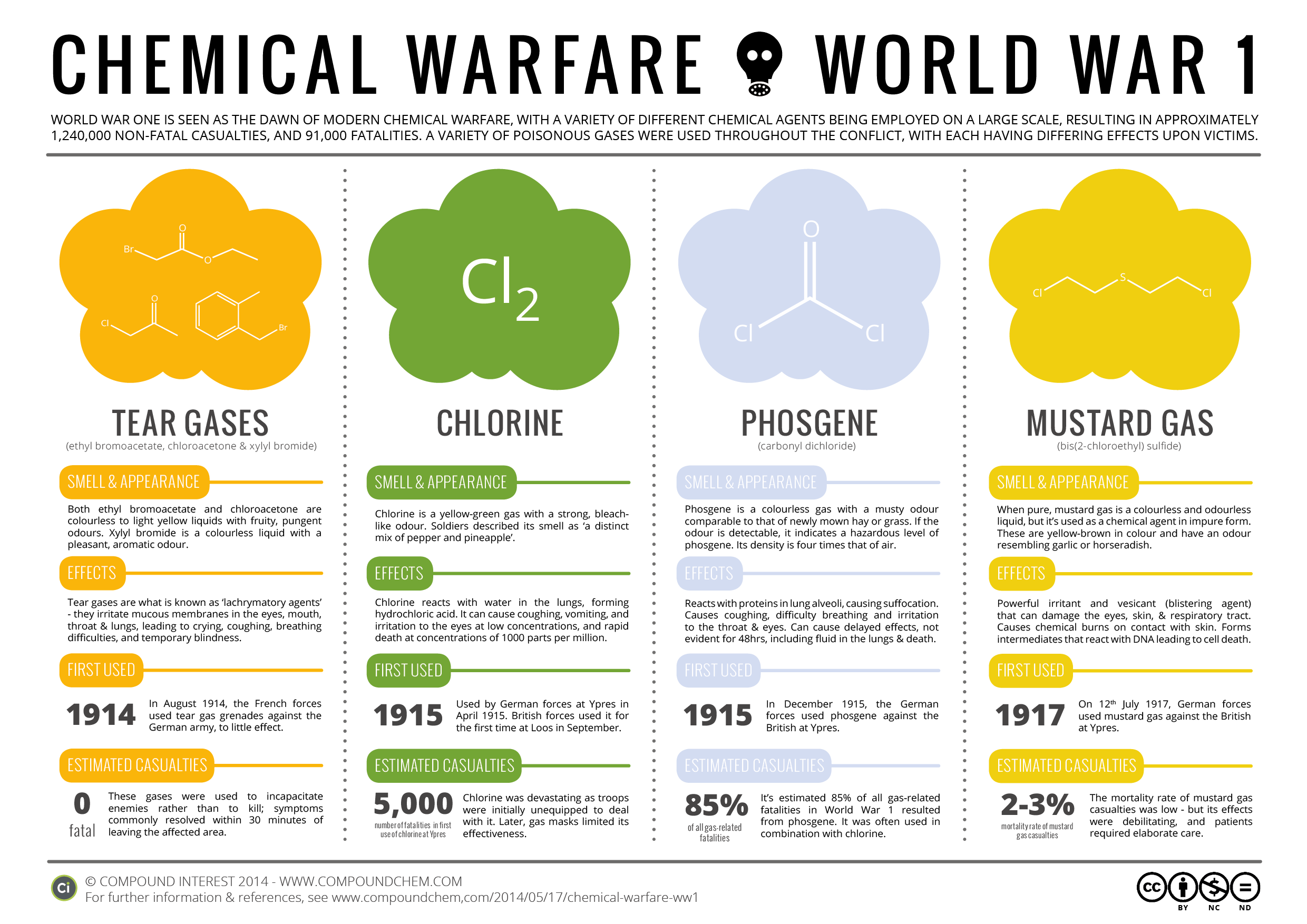 a history of chemical warfare the deadly agents Agent orange this mixture of two herbicides, most famous for its usage in vietnam war, is not a chemical weapon in the true sense of the word what was the most deadly chemical ever used in warfare update cancel ad by amazon.