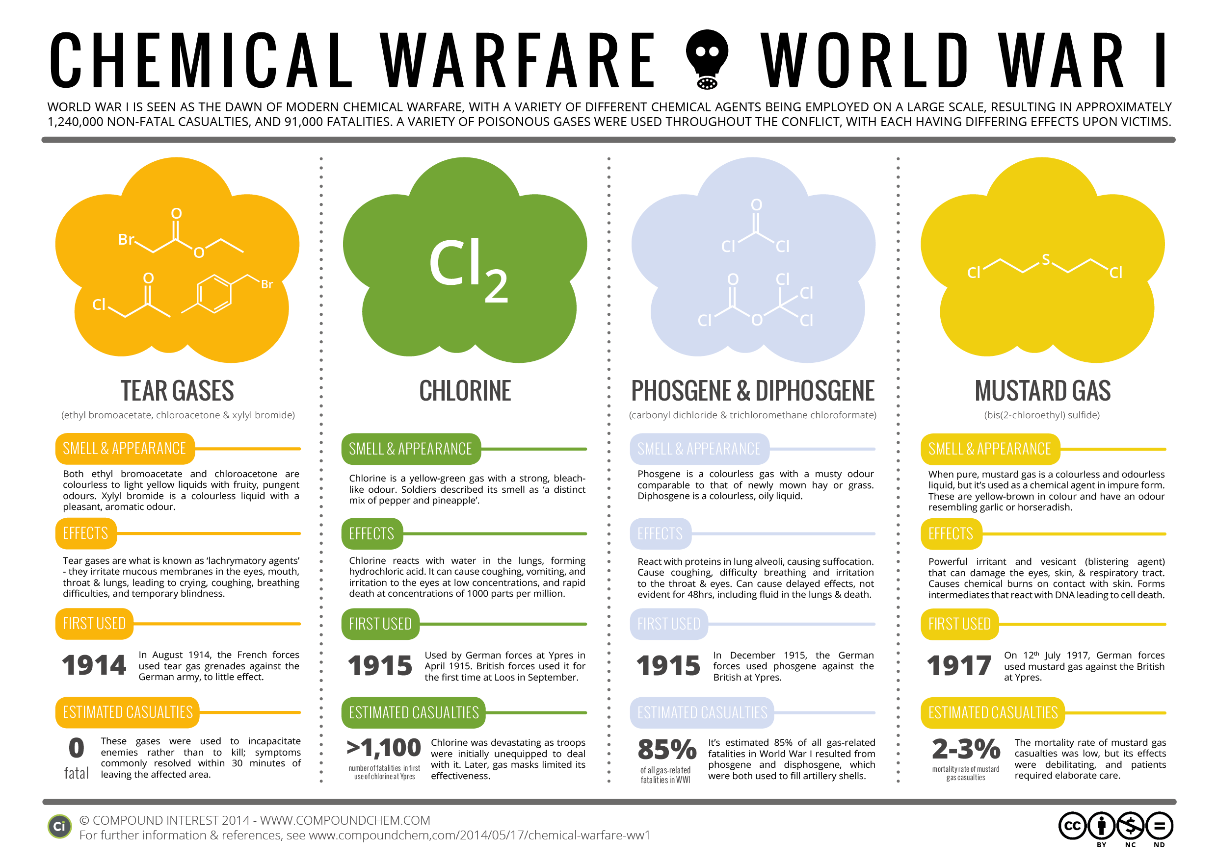 Chemical Warfare Poison Gases In World War 1 Compound Interest Wwi Trench Diagram