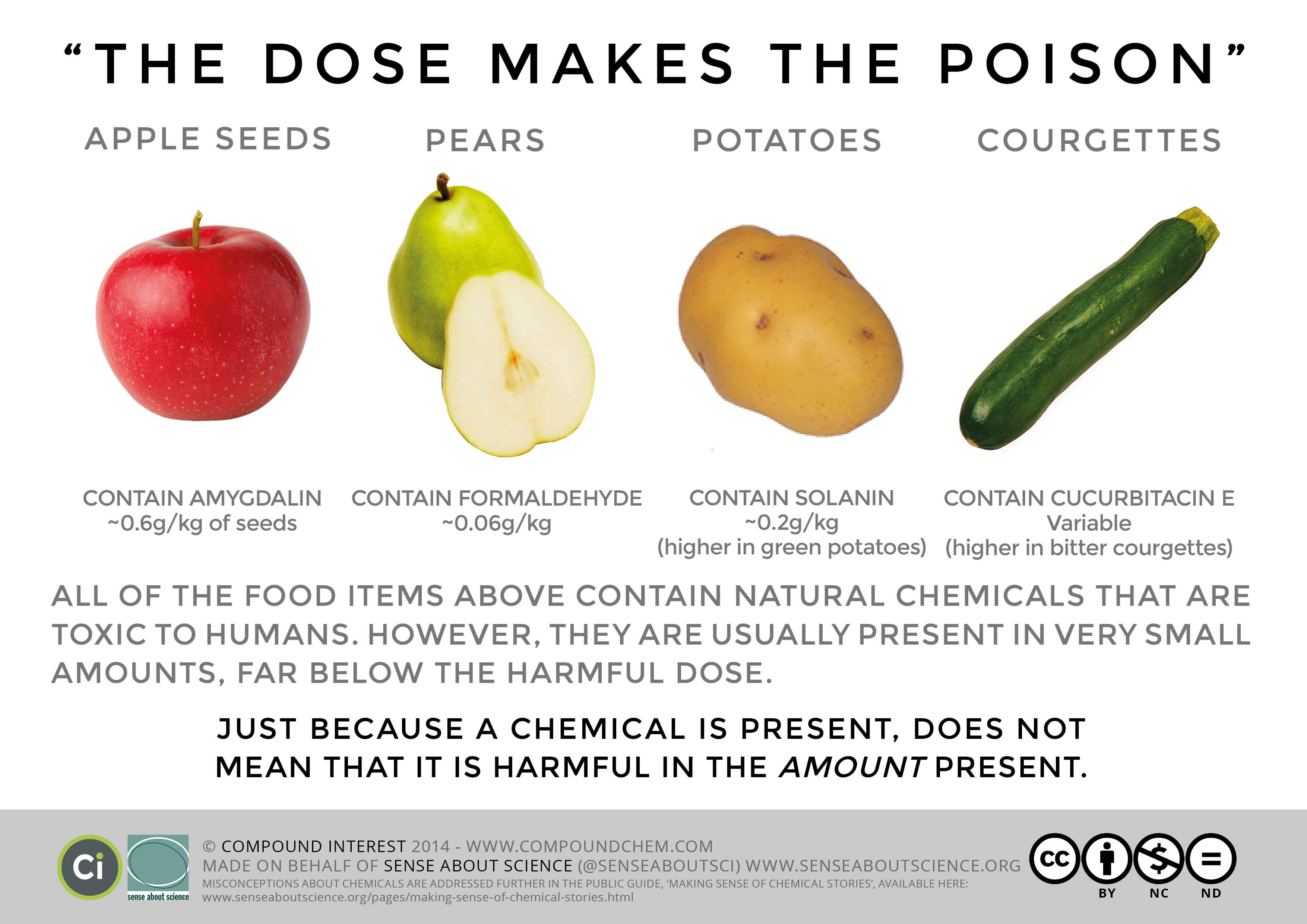 Natural Vs Manmade Toxins