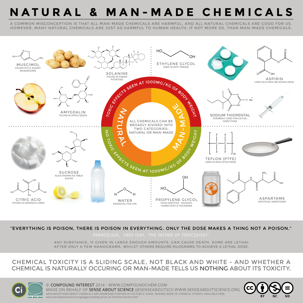 Compound Interest  Natural vs. ManMade Chemicals – Dispelling
