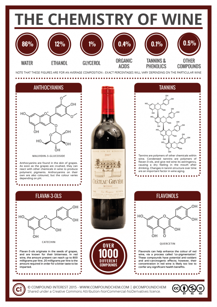 The Chemistry of Wine 2015
