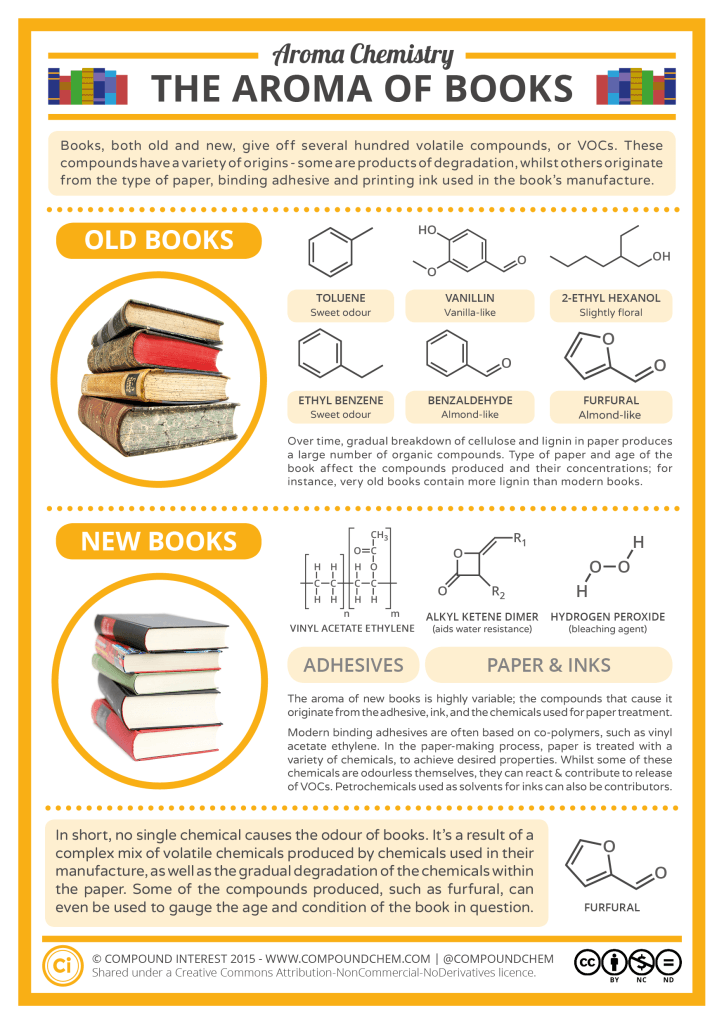 What Causes The Smell Of New Old Books