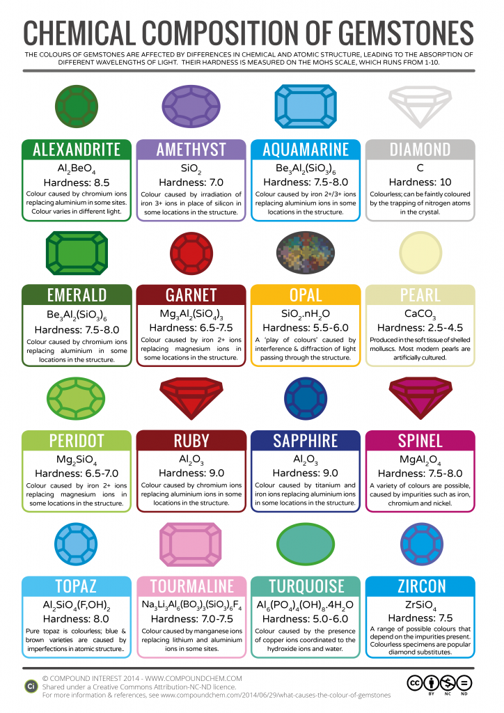Gemstones Colour Chemistry v3