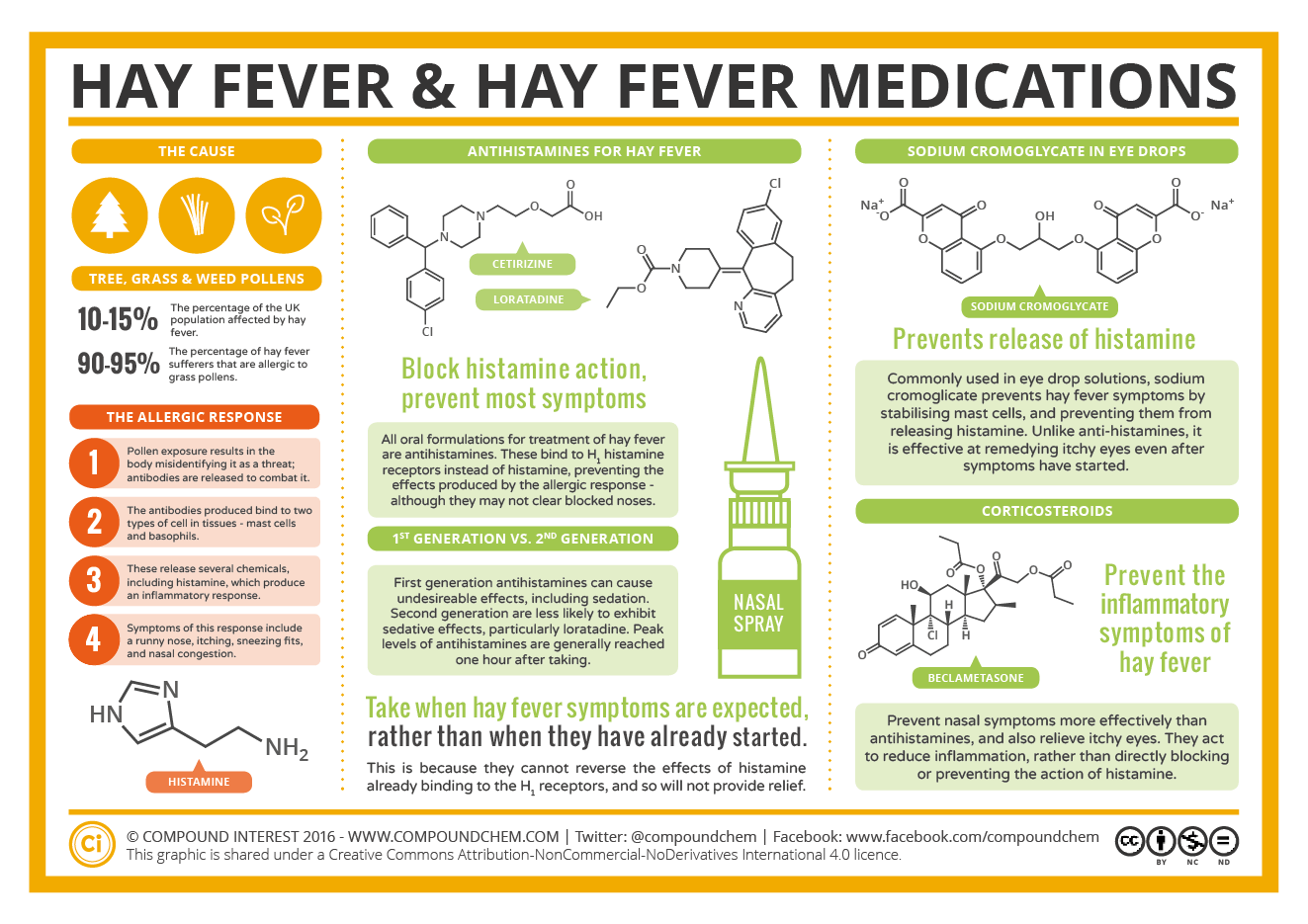 the chemistry of hay fever – how do hay fever medications work