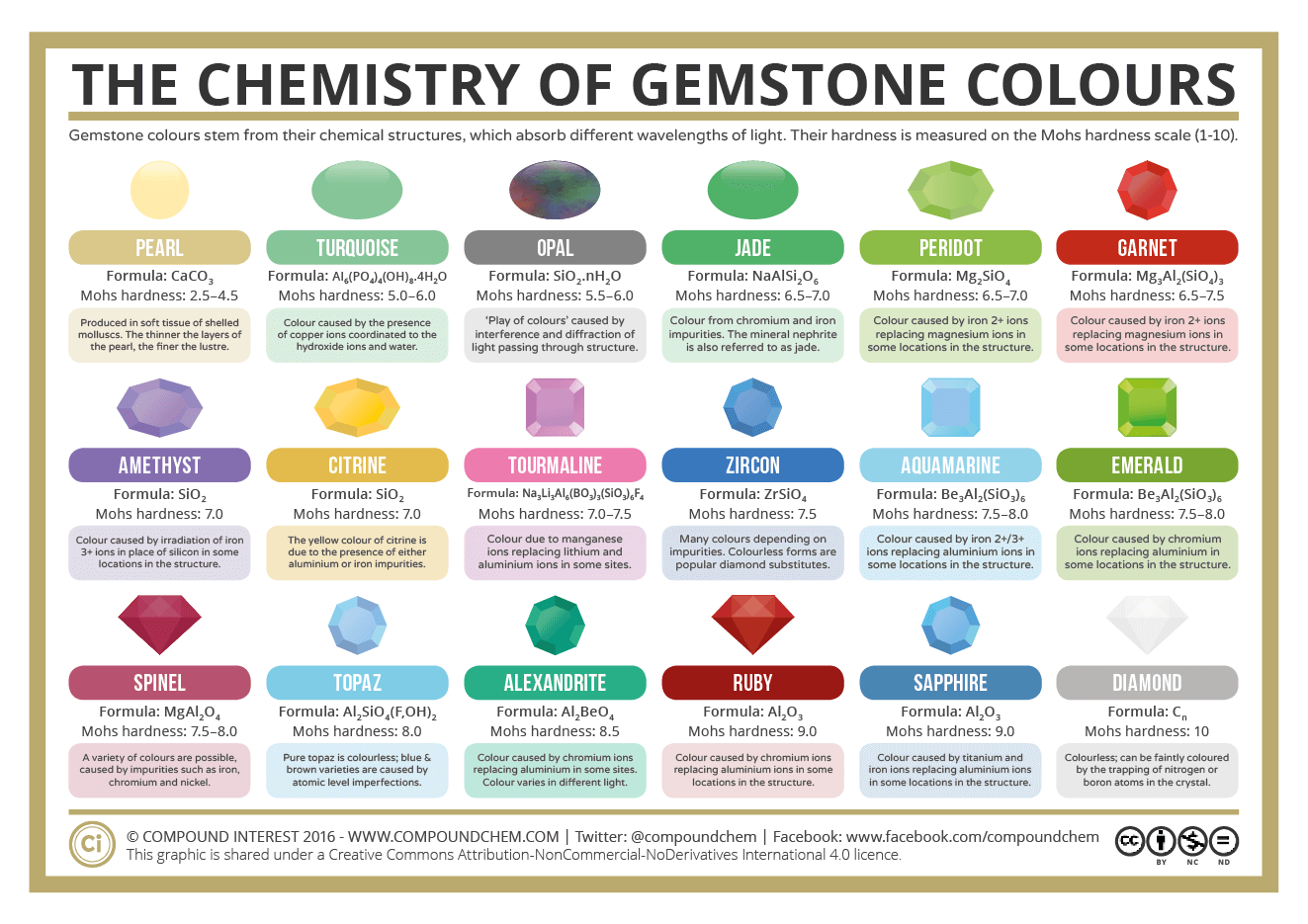 What Causes The Colour Of Gemstones Compound Interest