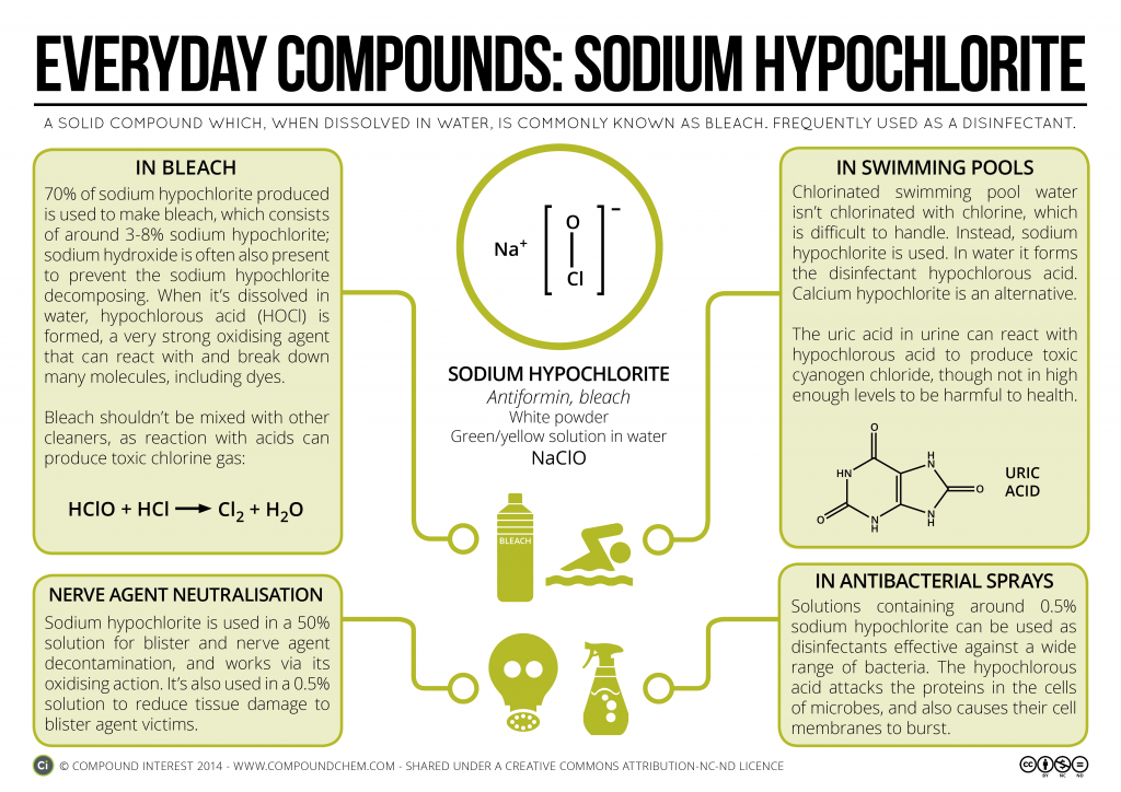 Compound Interest Sodium Hypochlorite Bleach Swimming Pools Cleaning Products