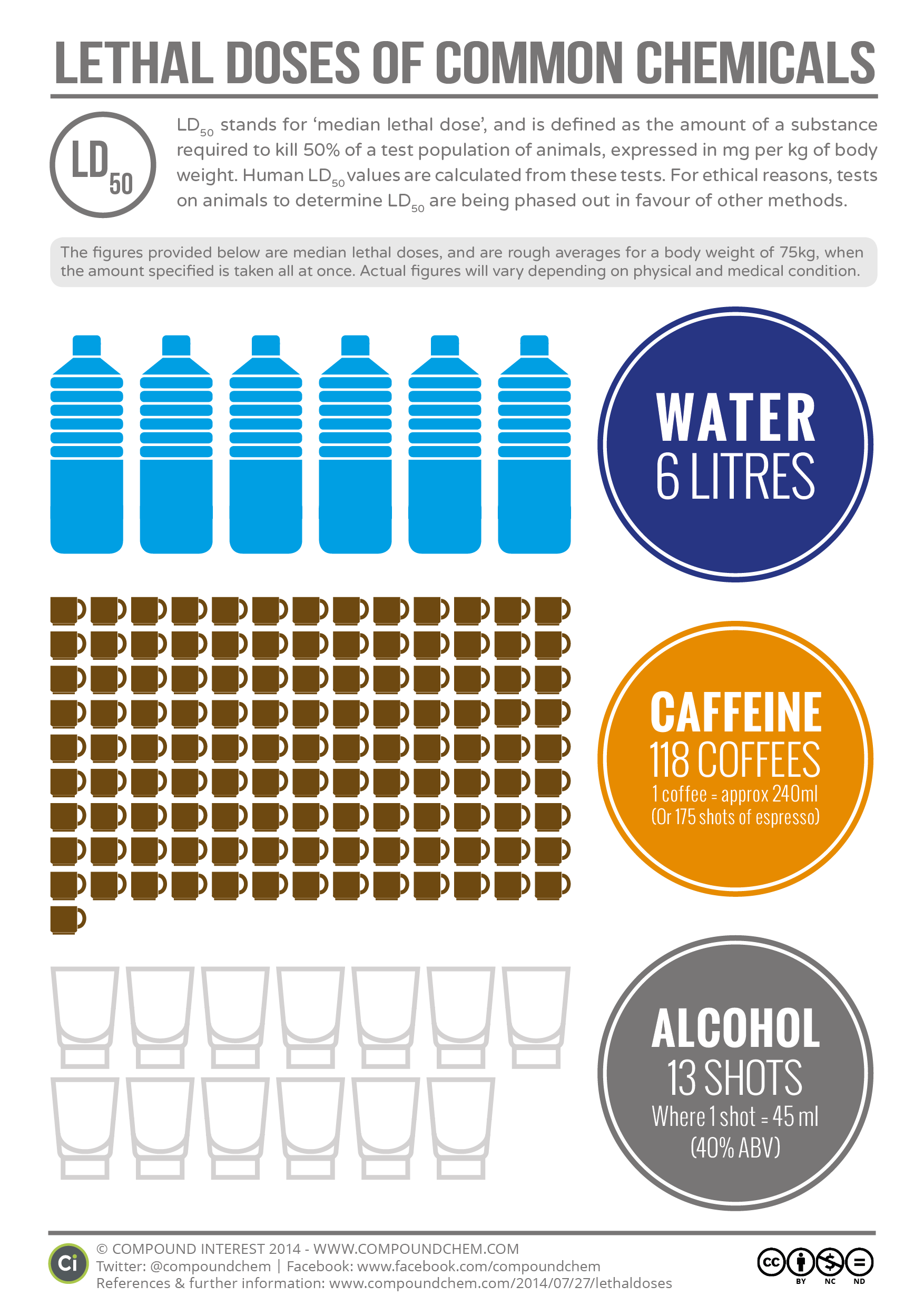 Compound Interest Lethal Doses Of Water Caffeine And Alcohol - How much is the human body worth infographic