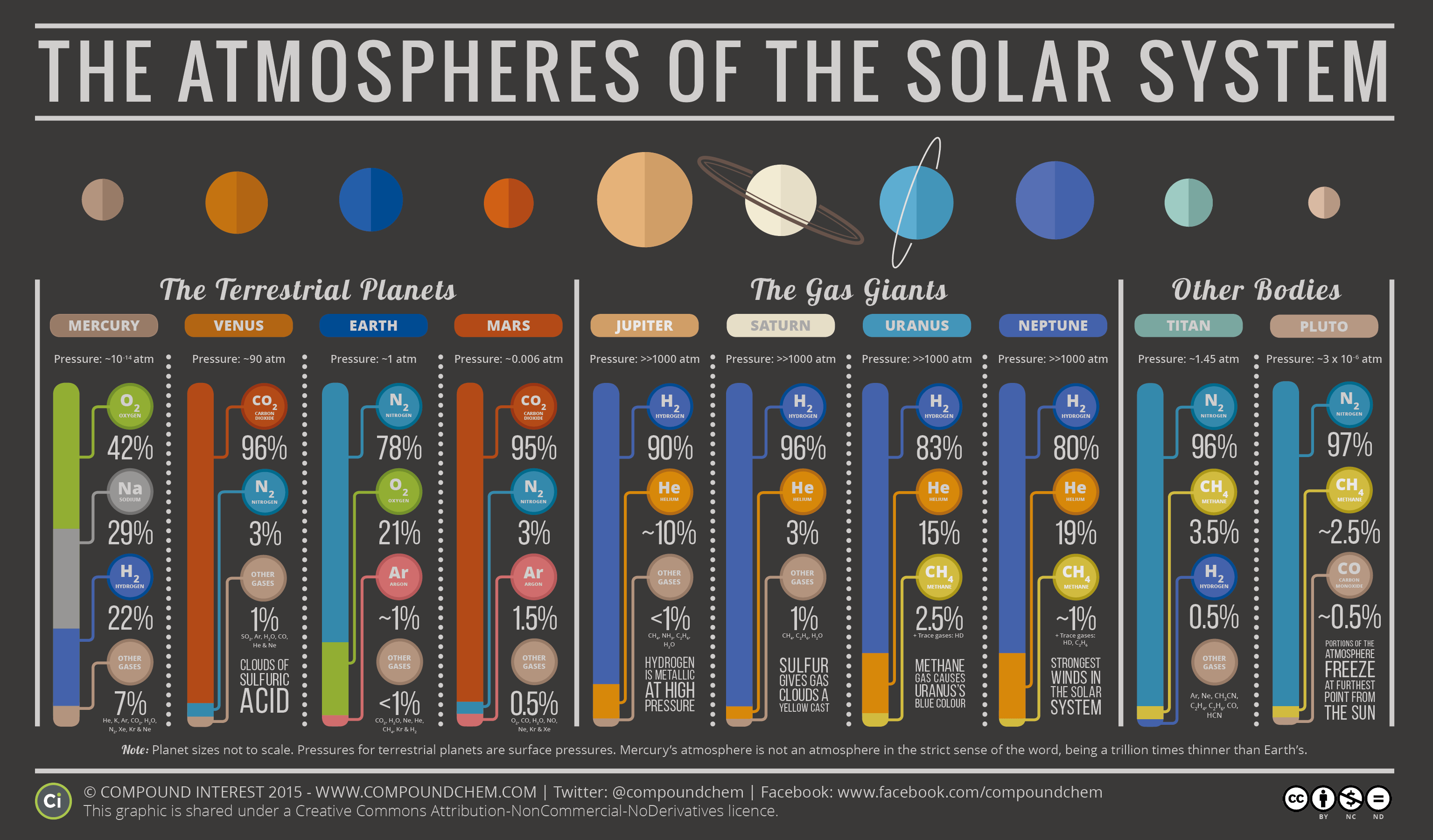 Compound Interest - The Atmospheres of the Solar System
