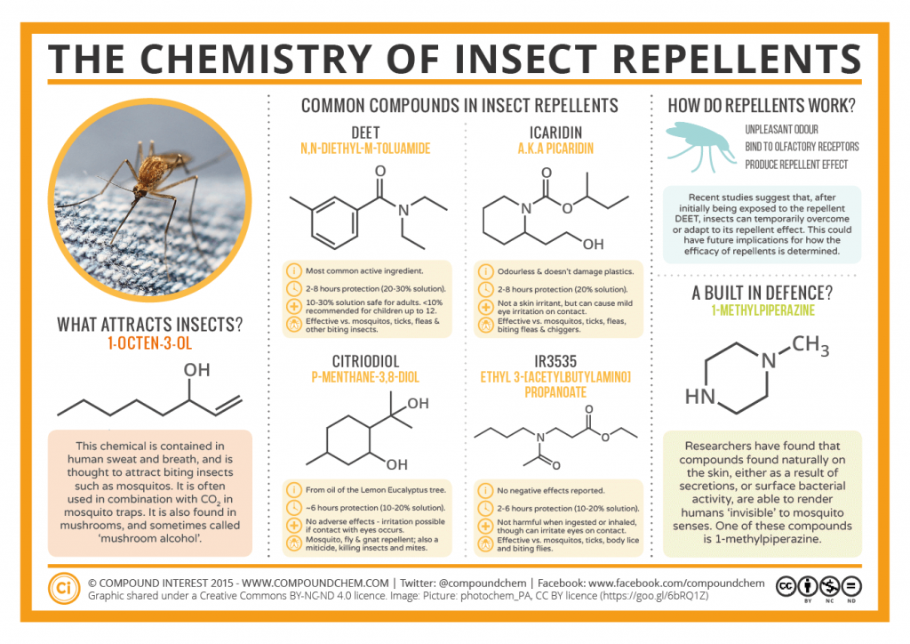 The Chemistry of Insect Repellents 2015