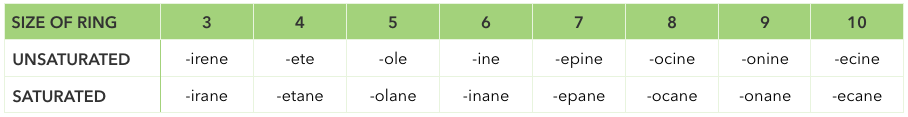 heterocycle naming table