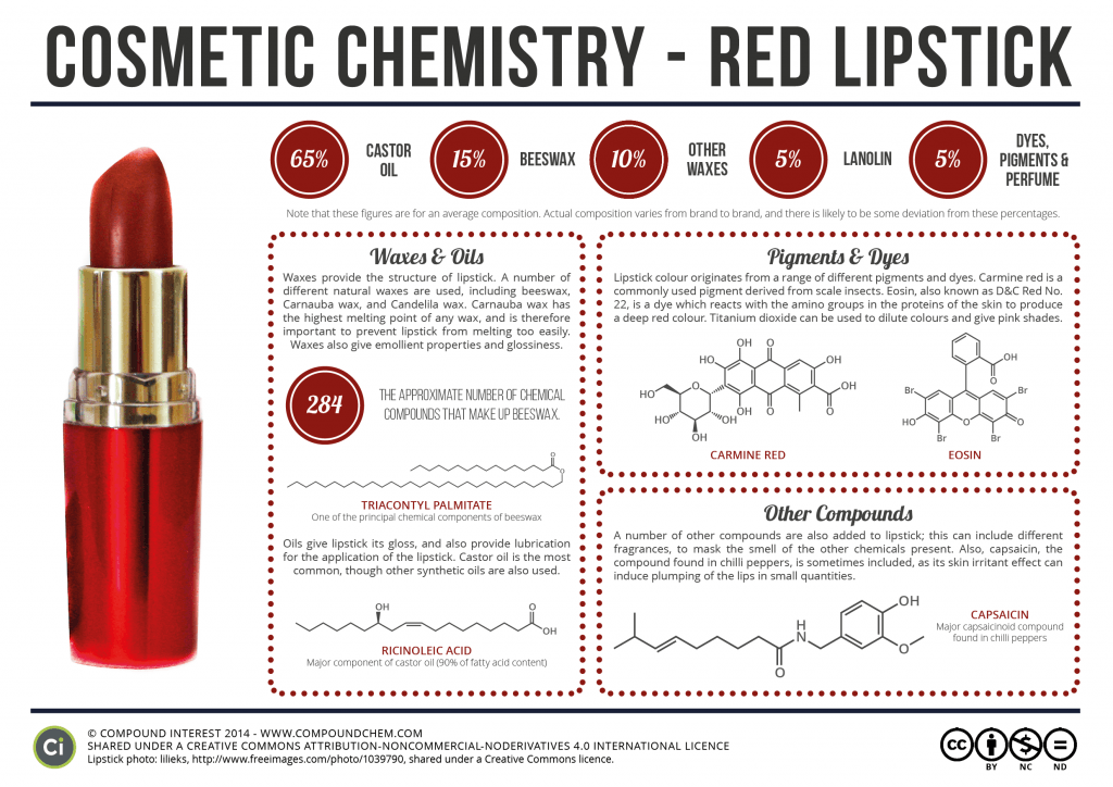 Cosmetic Chemistry of Red Lipstick