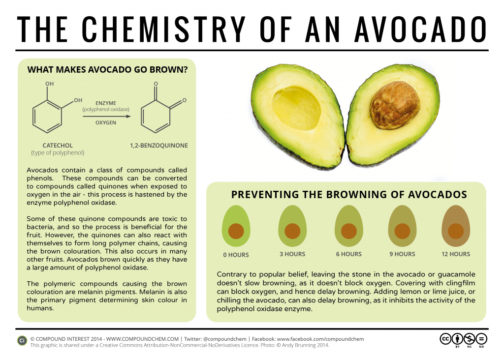 The Chemistry of Avocado