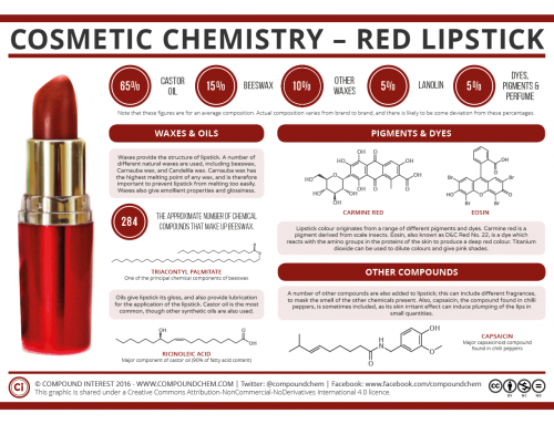 Cosmetic Chemistry – The Compounds in Red Lipstick