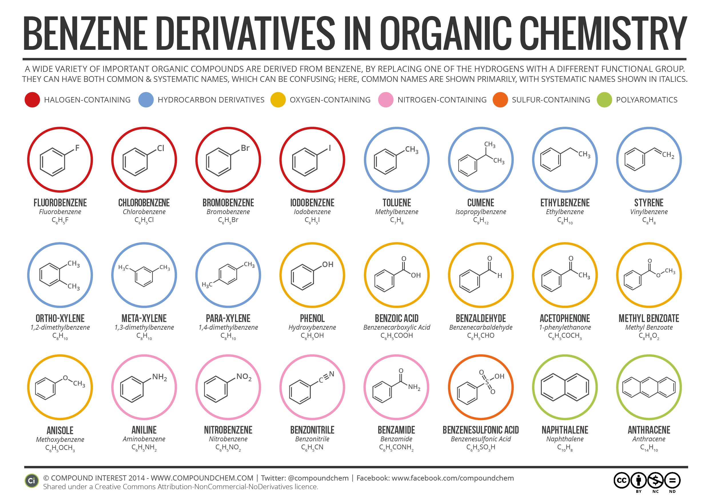 Benzene Derivatives In Organic Chemistry Compound Interest
