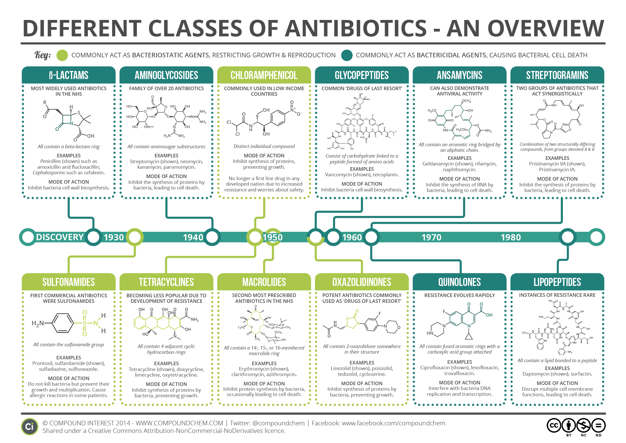 An Overview of Antibiotics | Longitude Prize