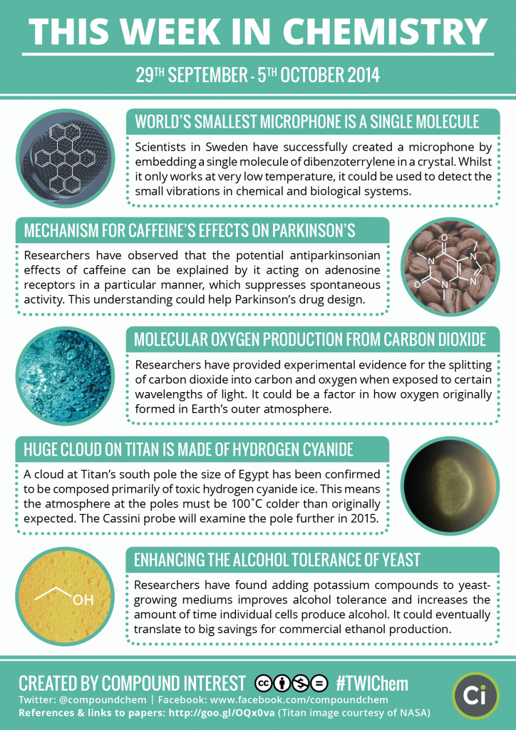 This Week In Chemistry 5th October 2014