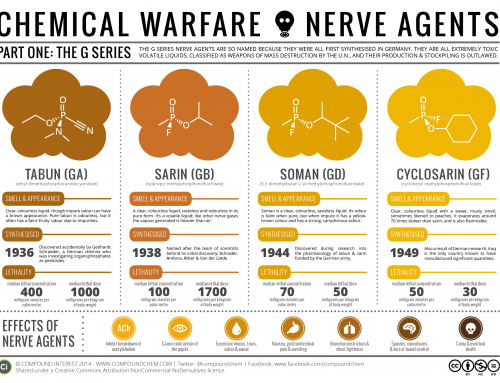 Chemical Warfare & Nerve Agents – Part I: The G Series